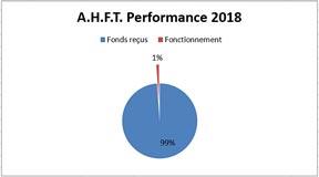 Indice de performance A.H.F.T.